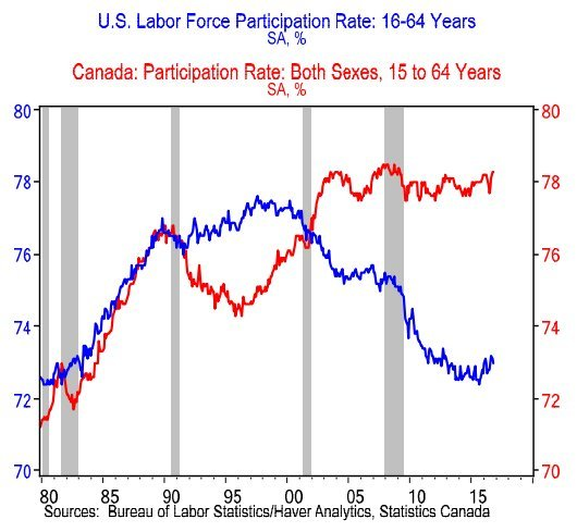 labor force participation rate us canada