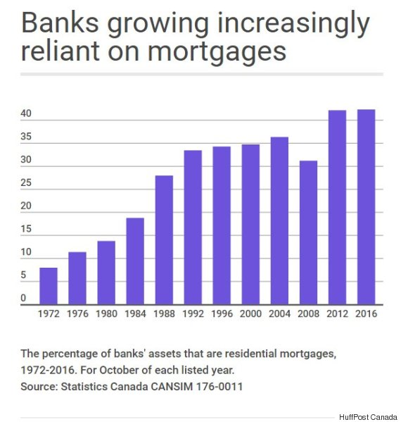 mortgage share of bank assets canada