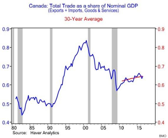 trade share of gdp