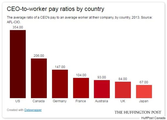 ceo to worker pay ratios