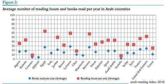 reading arab countries