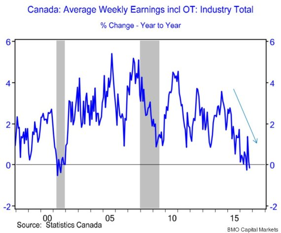 wages canada