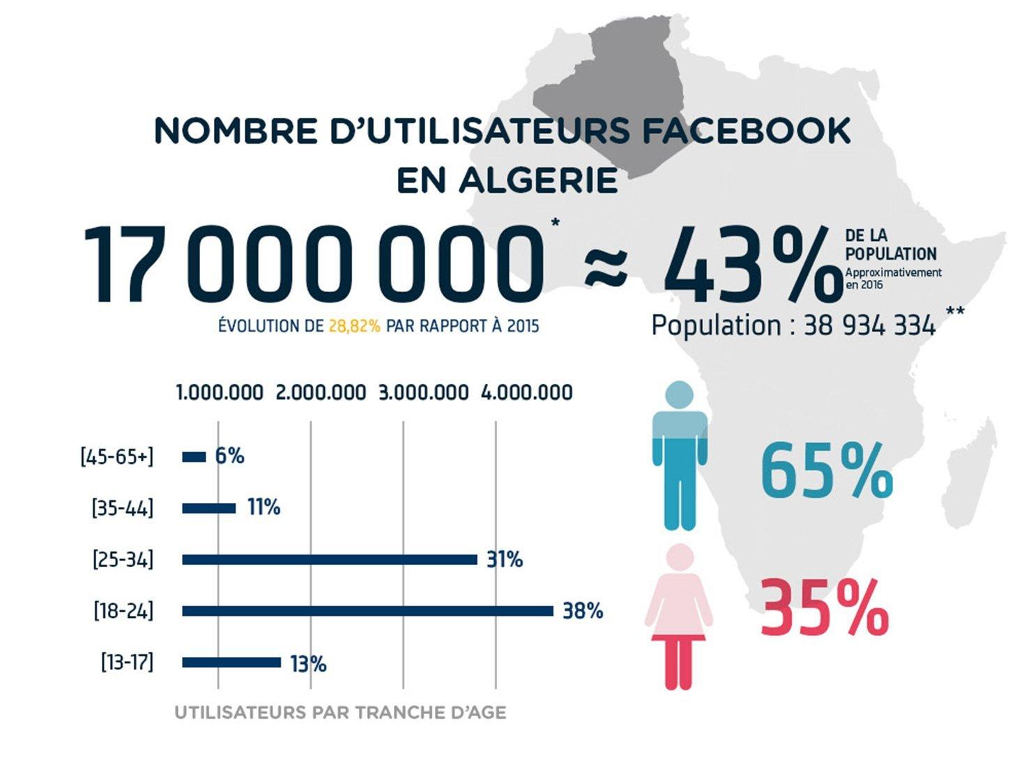 nombre utilisateurs fb en algérie