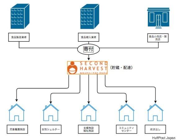 「日本の貧困対策は、食への危機感が欠けている」 日本初のフードバンク設立者が訴える