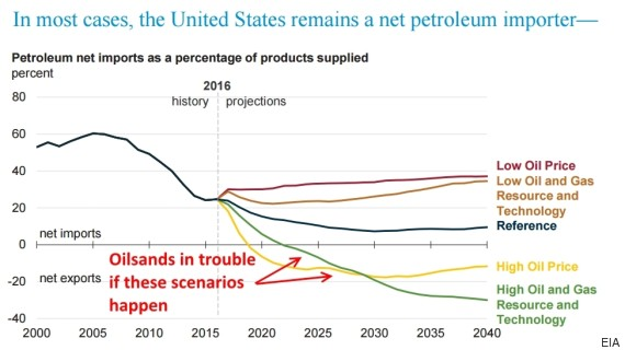 oil import projections