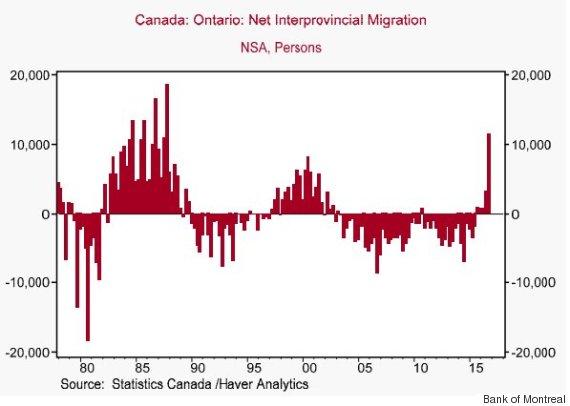 ontario interprovincial migration