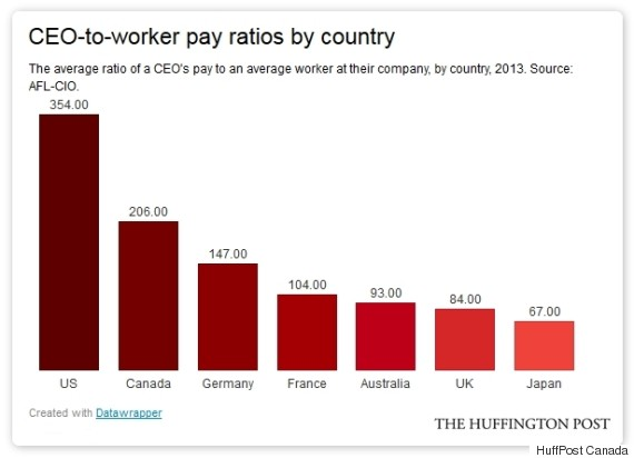 ceo worker pay ratio