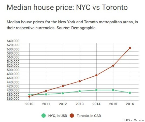 NYC Is Now Cheaper For Homebuyers Than Toronto Or