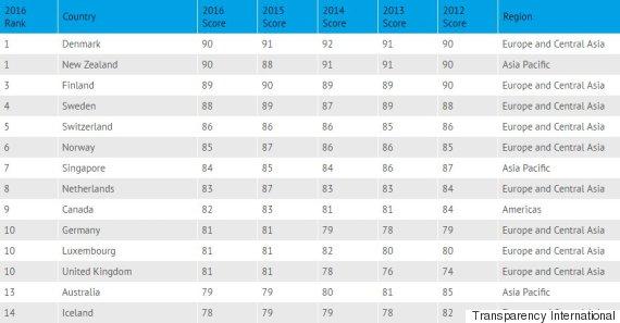 least corrupt rankings
