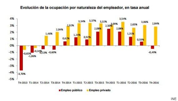 desempleo publico