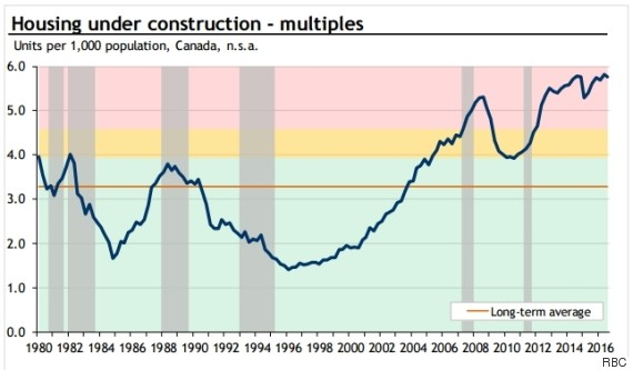 12 charts about canadian housing that will make you go wtf for Housing construction companies