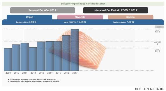 evolución precio salmón