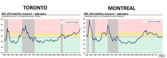 toronto montreal affordability