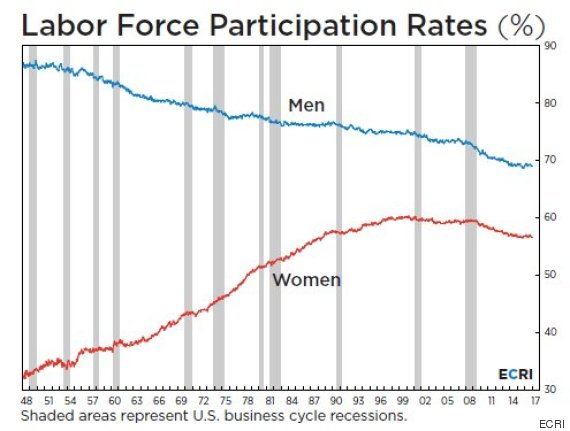 labor force participation rate men women