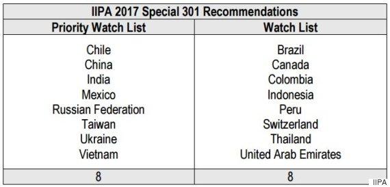 piracy watch list