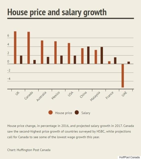 house price salary growth