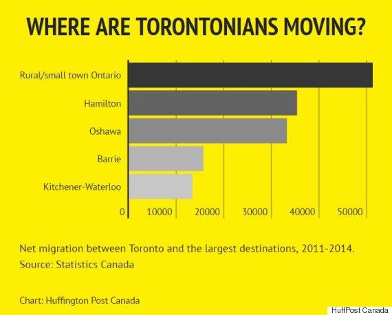 toronto net migration