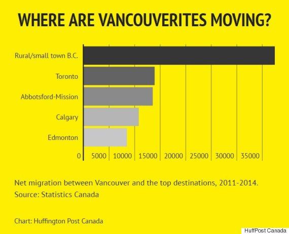 vancouver net migration