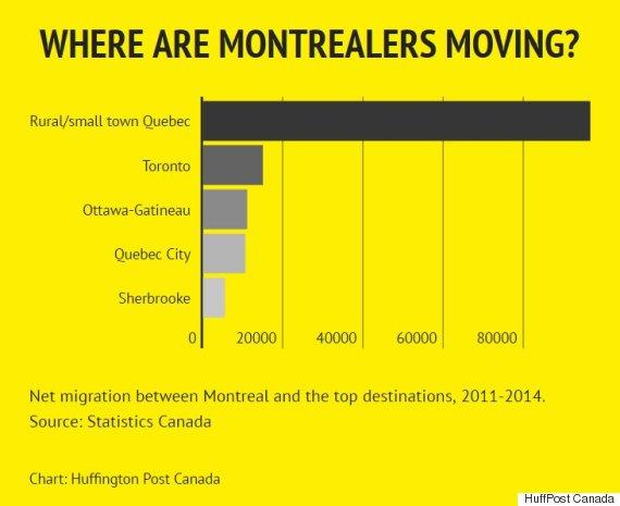 montreal net migration