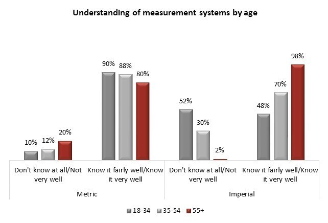 Angus Reid Poll Tells Us So Much We Already Know About Measurement
