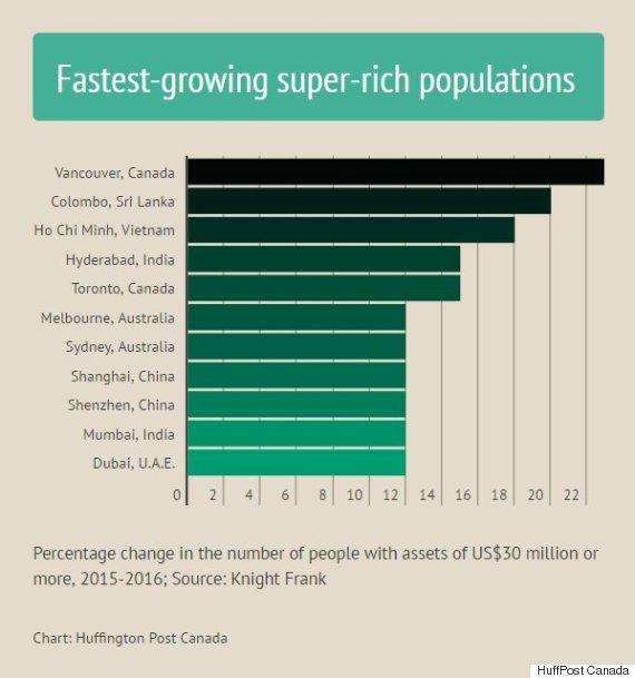 super rich population by city