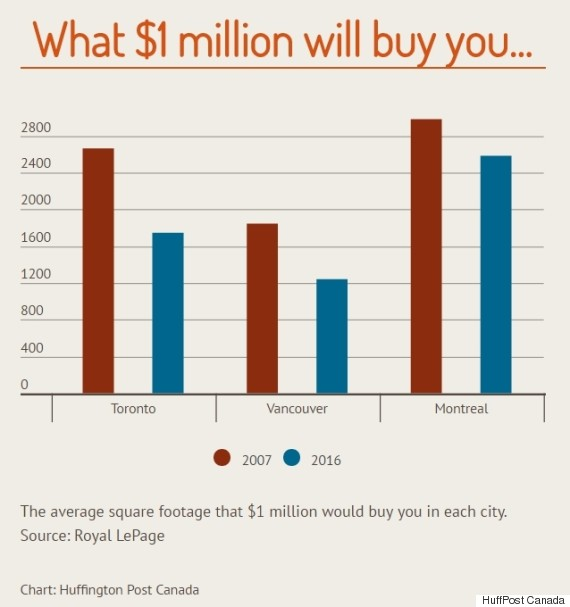 what 1 million will buy you
