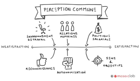 perception commune
