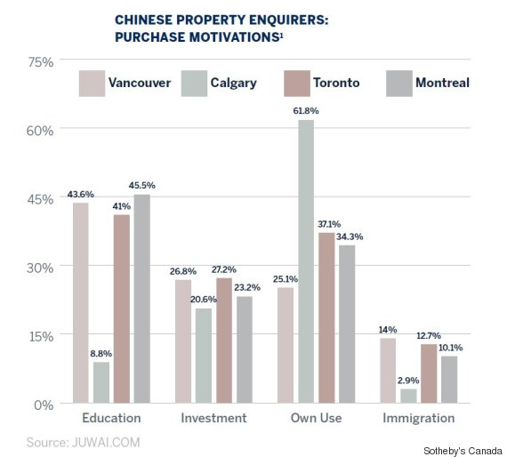 foreign buyer intentions