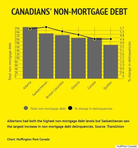 non mortgage debt