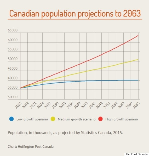 population projections canada
