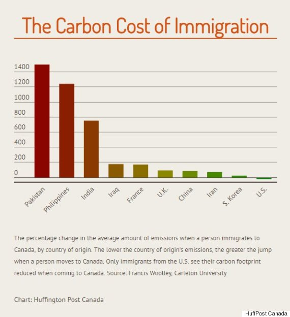 carbon cost of immigration