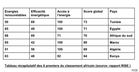 classement énergies renouvelables