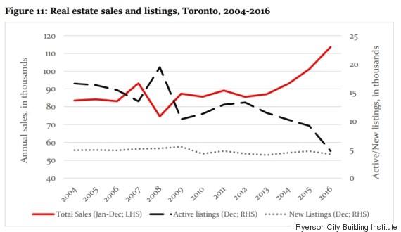 sales active listings toronto