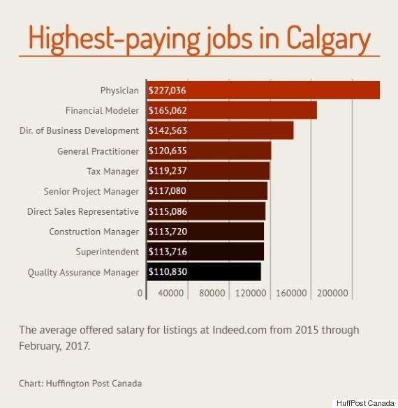 highest paying jobs calgary