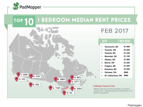 rental rates canada