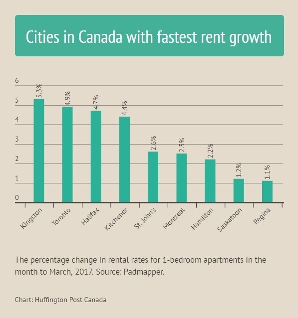 Where Rents Are Rising And Falling In Canada Huffpost Canada