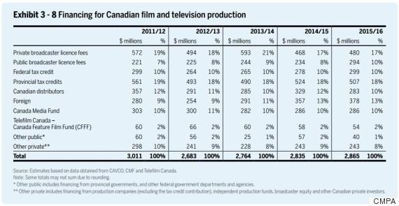 cancon funding 2016