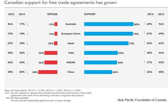 canada china trade poll