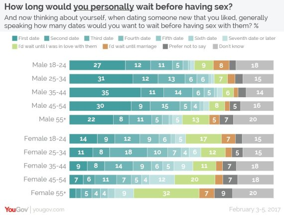 Should i wait to have sex