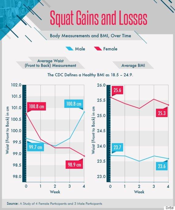 squat challenge results