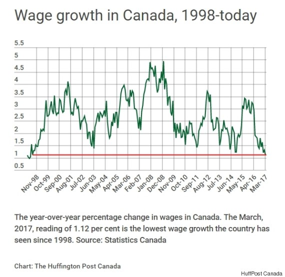 Canadians Wage Growth Hasnt Been This Bad Since 1998 Huffpost Canada