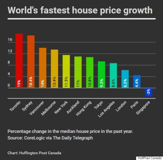 fastest house price growth