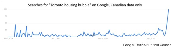housing bubble searches
