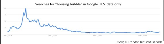housing bubble searches us