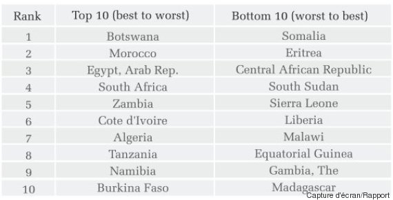 afrique investissement
