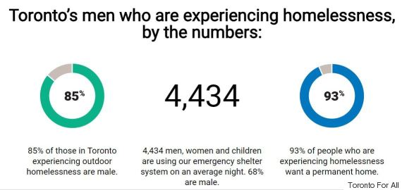 toronto homelessness facts