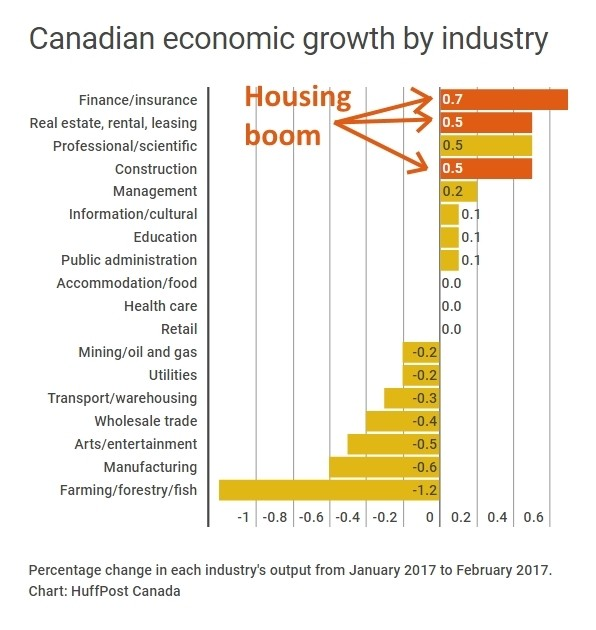 There's Only One Thing Holding Up Canada's Economy Right Now