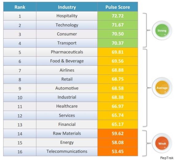 reputable industries