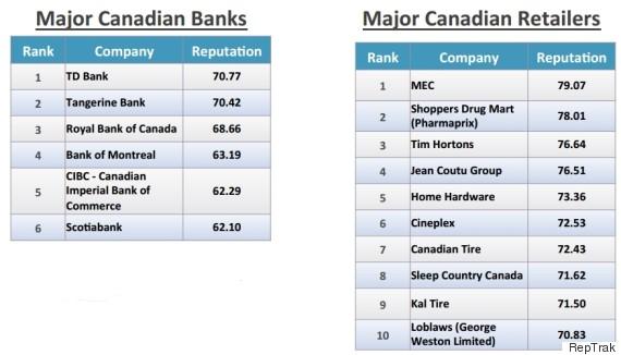reputable banks retailers