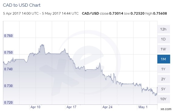 The Canadian Dollar Was Trading At Around 75 Cents U S In First Half Of April Before Beginning A Decline That Saw It Trade As Low 72 5 On